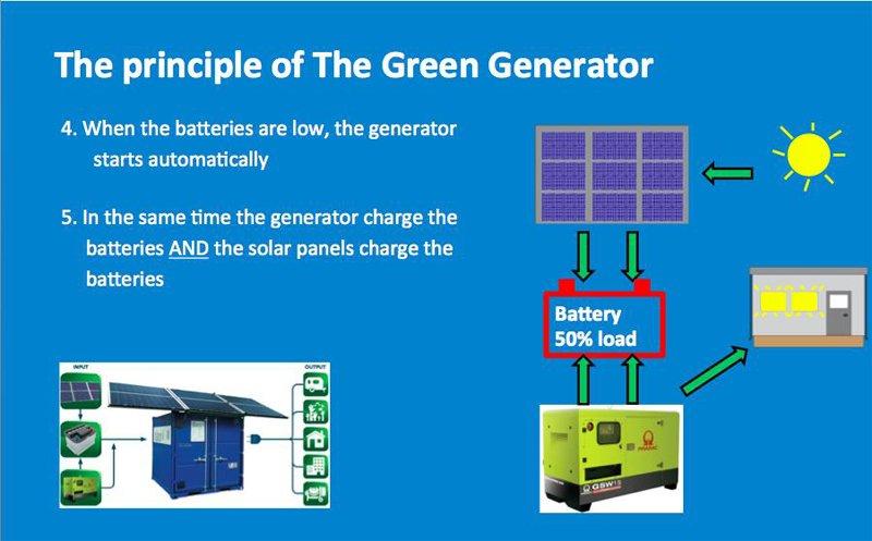 principle-of-the-green-generator-2