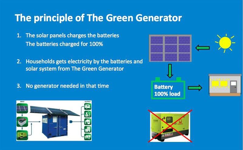 principle-of-the-green-generator