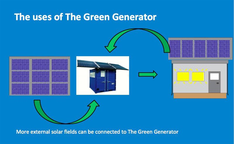 uses-of-the-green-generator-step-2